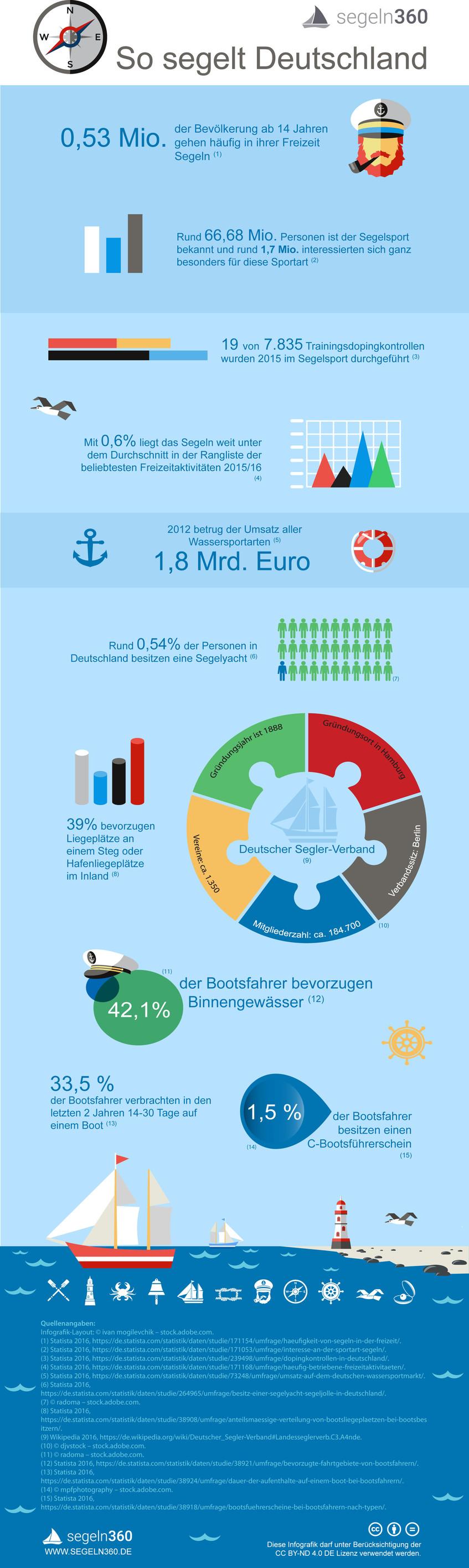 Infografik: So segelt Deutschland