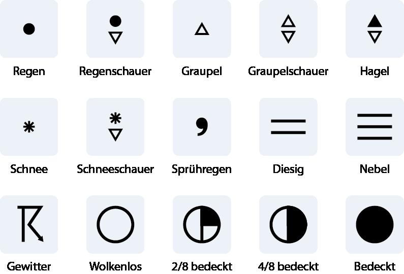 Symbole zeigen das Wetter beim Segeln an